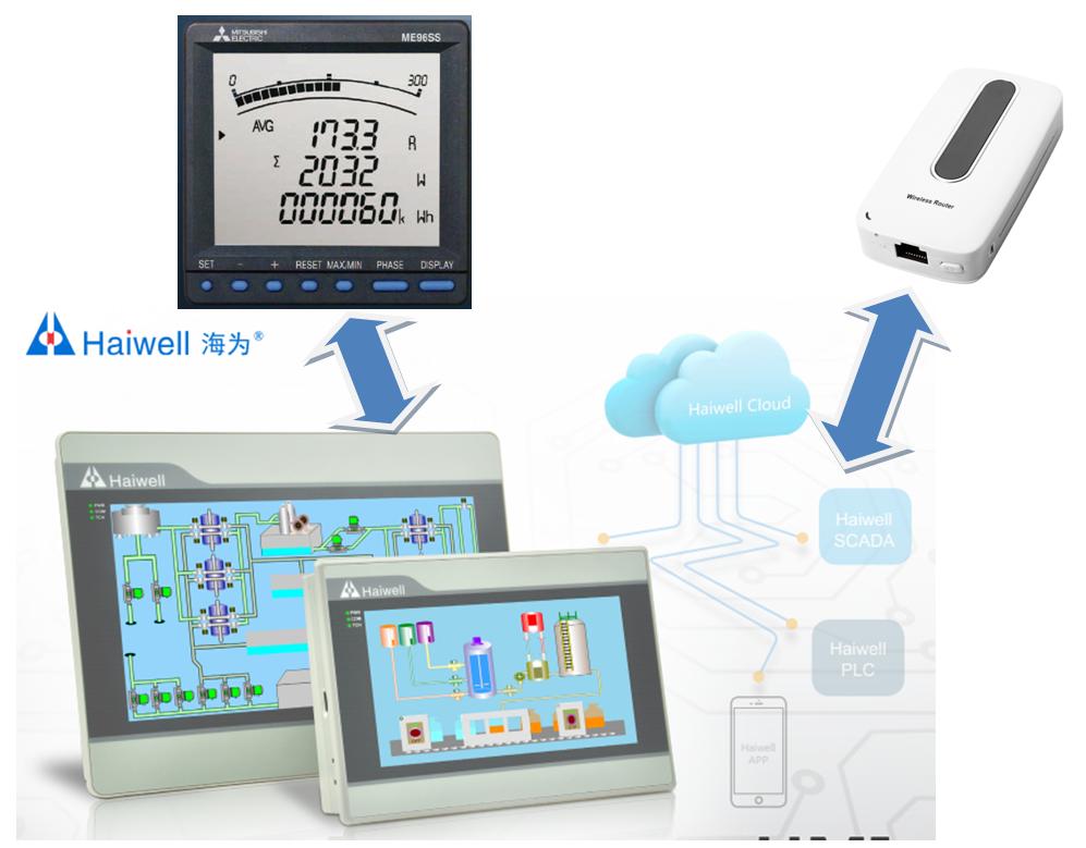 ระบบการจัดการพลังงาน (Energy Management System : EMS)